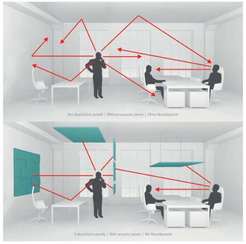 Ukázka šíření zvuku v kanceláří