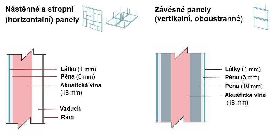 Složení panelů