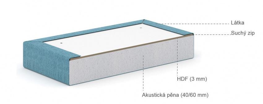 Složení panelů Acoustic Mod light