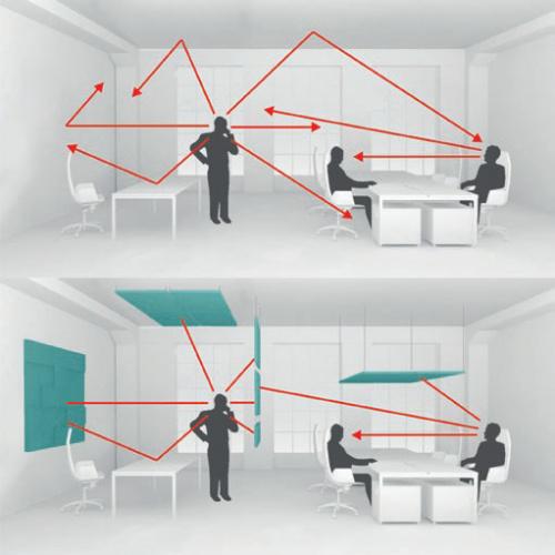 šíření zvuku v kanceláři
