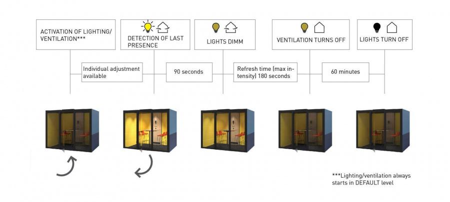 Automatické větrání a osvětlení