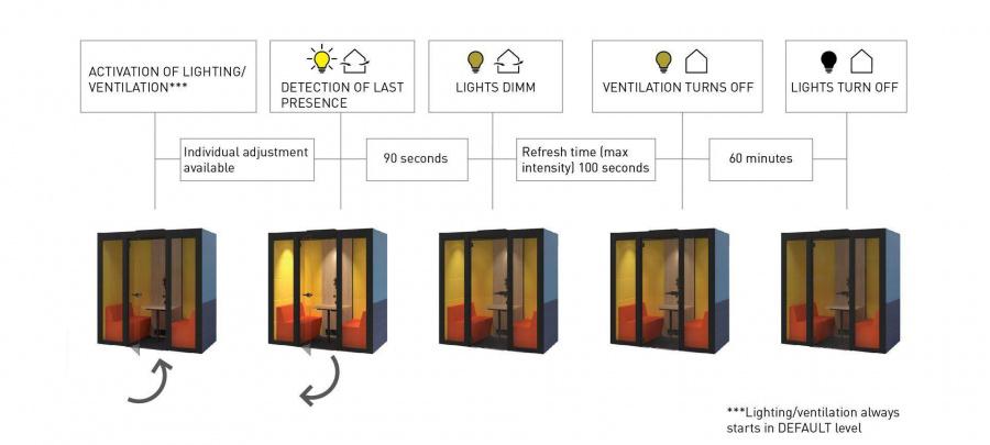Automatická cirkulace vzduchu a osvětlení